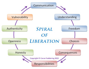 spiral-of-liberation2